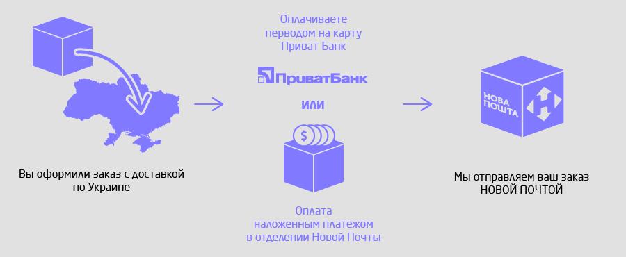 Оплата товаров в Украине